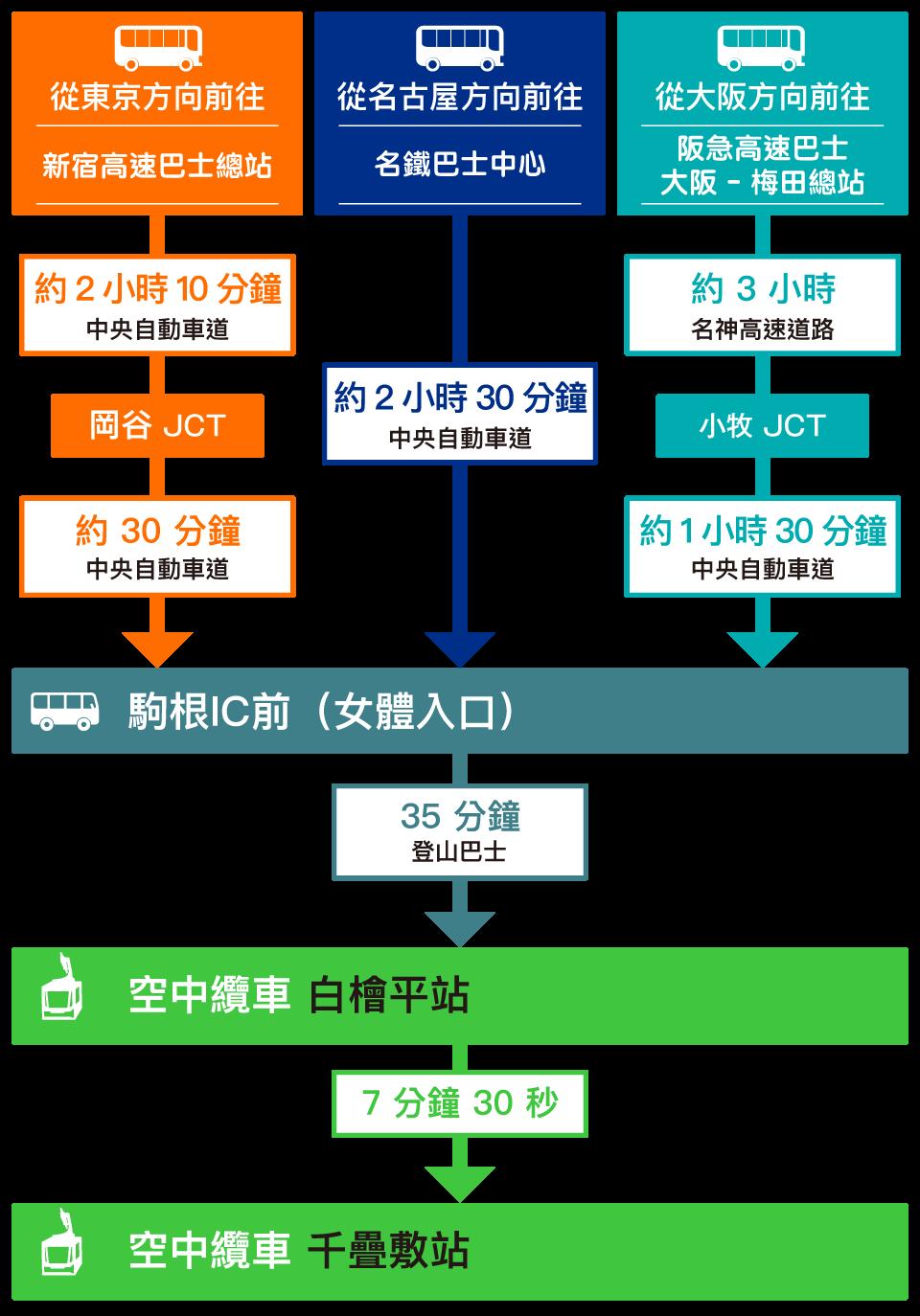 access-bus_tw