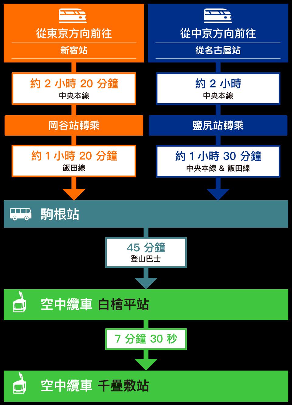 access-train_tw