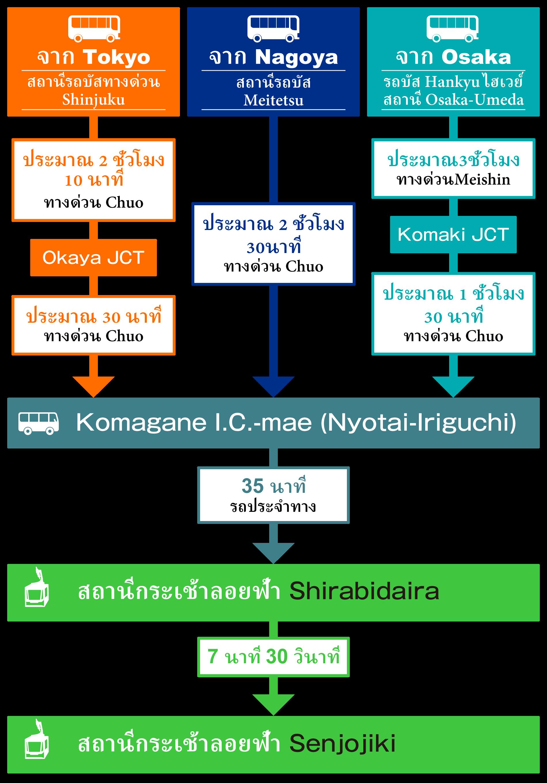 access-bus-2-th