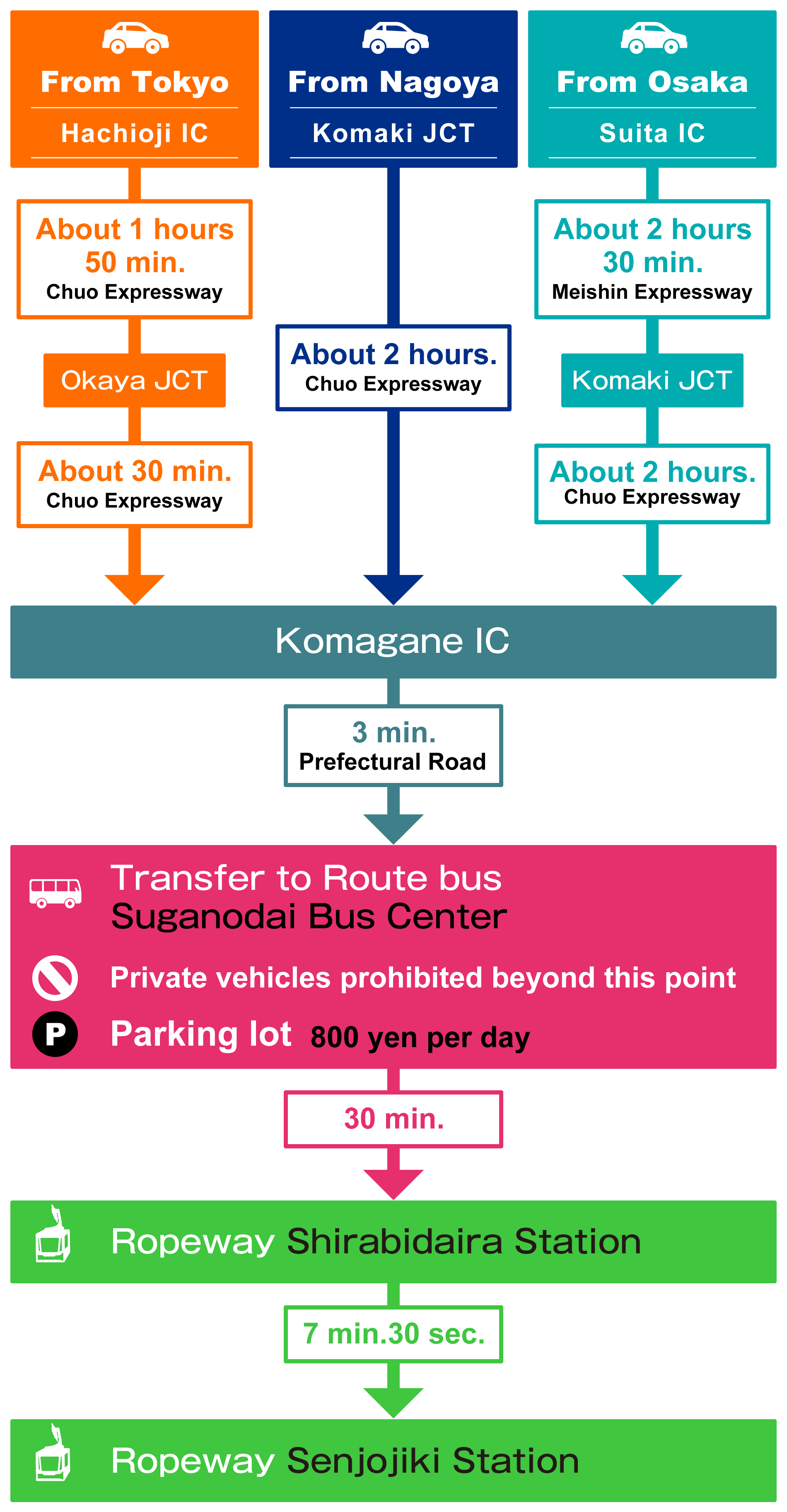 access-car-en-201906