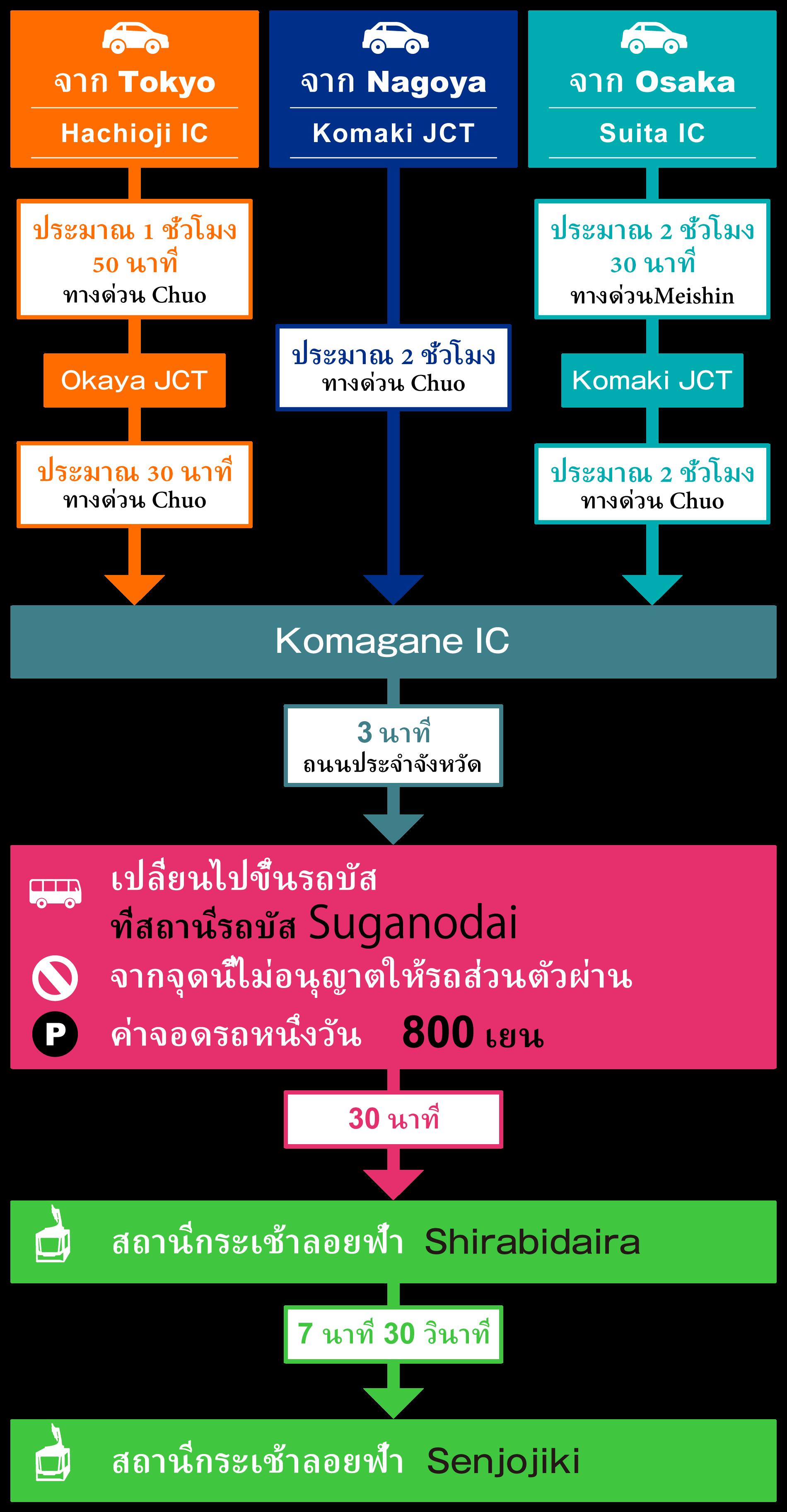 access-car-th-201906